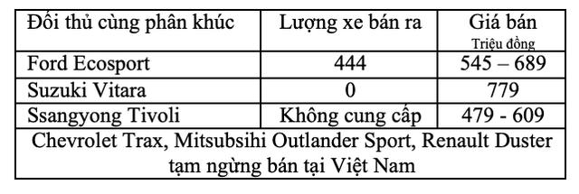 """Những cuộc soán ngôi """"chớp nhoáng"""" trên thị trường ô tô Việt Nam - 3"""