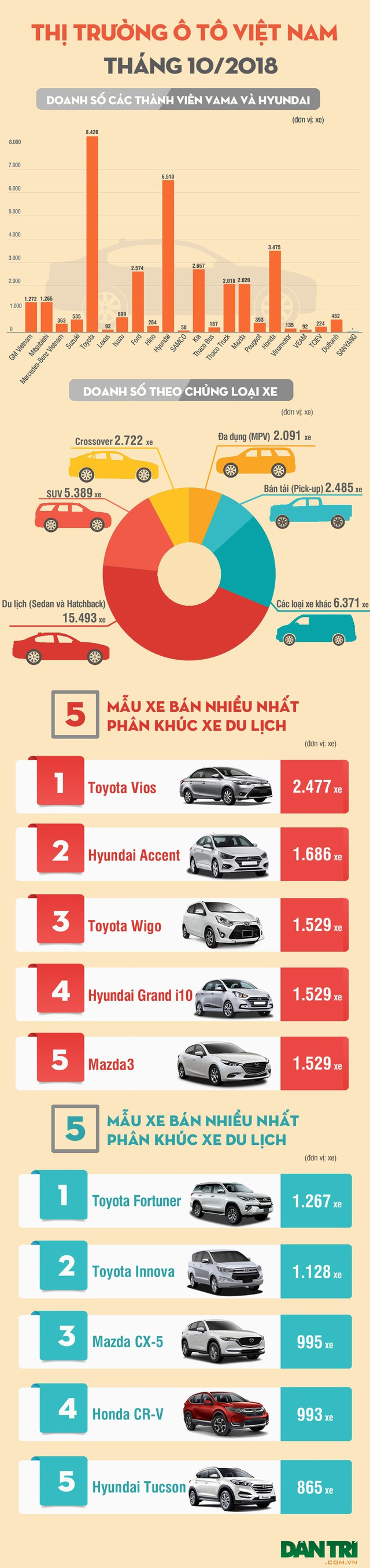 Thương hiệu ô tô nào được ưa thích nhất Việt Nam trong tháng 10? - 1