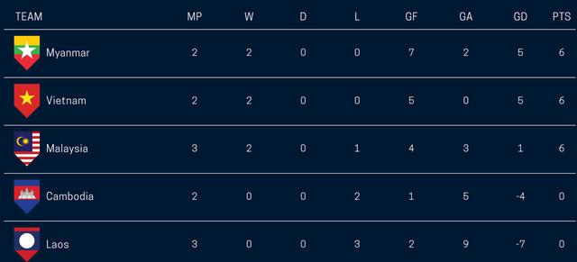 Bảng A AFF Cup 2018 sau khi kết thúc lượt trận thứ ba