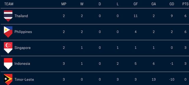 Timor Leste 2-3 Philippines: Chiến thắng thót tim - 3