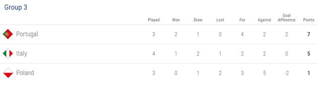 Bảng xếp hạng bảng 3 League A