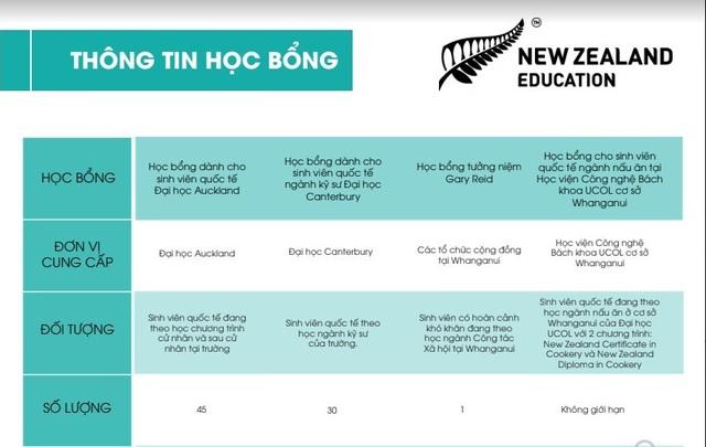 Các học bổng uy tín dành cho sinh viên quốc tế, trong đó có sinh viên Việt Nam đang theo học tại xứ sở kiwi mở đơn từ tháng 11/2018.