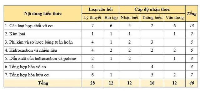 Đề tham khảo môn Hóa học vào 10 Hà Nội: Bao phủ kiến thức lớp 8 và lớp 9 - 1