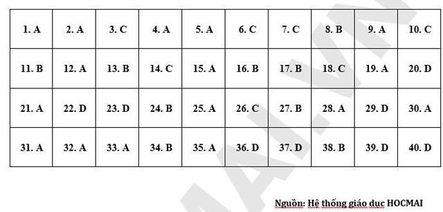 Đề tham khảo môn Hóa học vào 10 Hà Nội: Bao phủ kiến thức lớp 8 và lớp 9 - 3