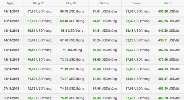 Dữ liệu giá xăng thành phẩm trên thị trường Singapore.