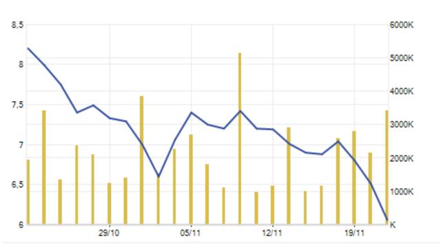 Chỉ trong 1 tháng, cổ phiếu QCG đã bốc hơi gần 30% giá trị