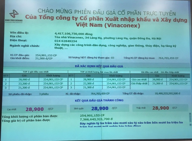 Đại gia vừa chi hơn 7.300 tỷ đồng mua cổ phần của Vinaconex là ai? - 1