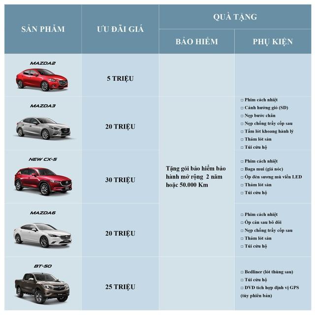 Chương trình ưu đãi đặc biệt cho xe Mazda