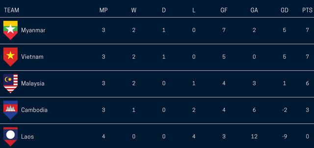 Cục diện bảng A AFF Cup 2018 trước thềm lượt cuối vòng bảng