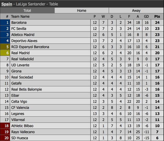 HLV Solari trước mục tiêu đưa Real Madrid trở lại top 4 La Liga - 4