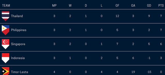 Đội tuyển Việt Nam sẽ đối đầu Thái Lan, Philippines hay Singapore ở bán kết? - 1