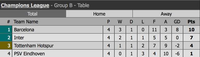 Barcelona tìm ngôi đầu bảng, Inter quyết đấu với Tottenham - 4