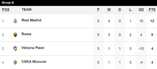 AS Roma 0-2 Real Madrid: Thầy trò HLV Solari giành ngôi đầu bảng - 10