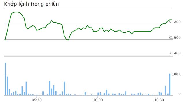 Biến động giá tại BID khá ổn định trong sáng nay
