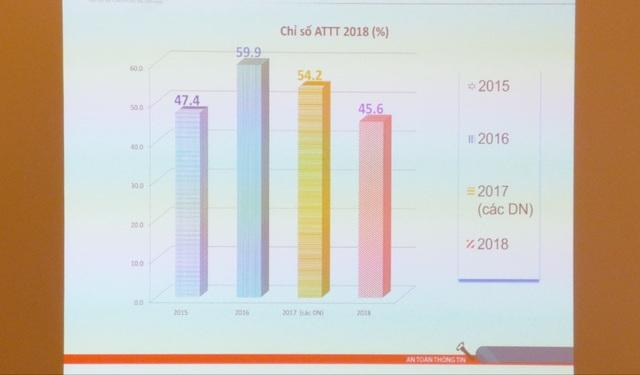 Chỉ số an toàn thông tin tại Việt Nam năm 2018 chỉ đạt 45,6%, mức thấp nhất trong hơn 4 năm trở lại đây.
