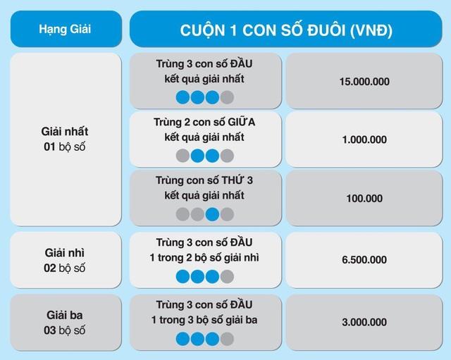 Max 4D tiếp tục hâm nóng thị trường với cách chơi Bao, Cuộn mới - 3