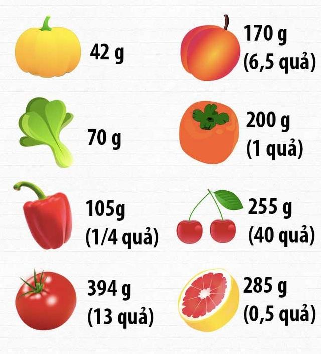 Bạn cần nạp bao nhiêu vitamin mỗi ngày để cơ thể được cung cấp đầy đủ chất? - 1