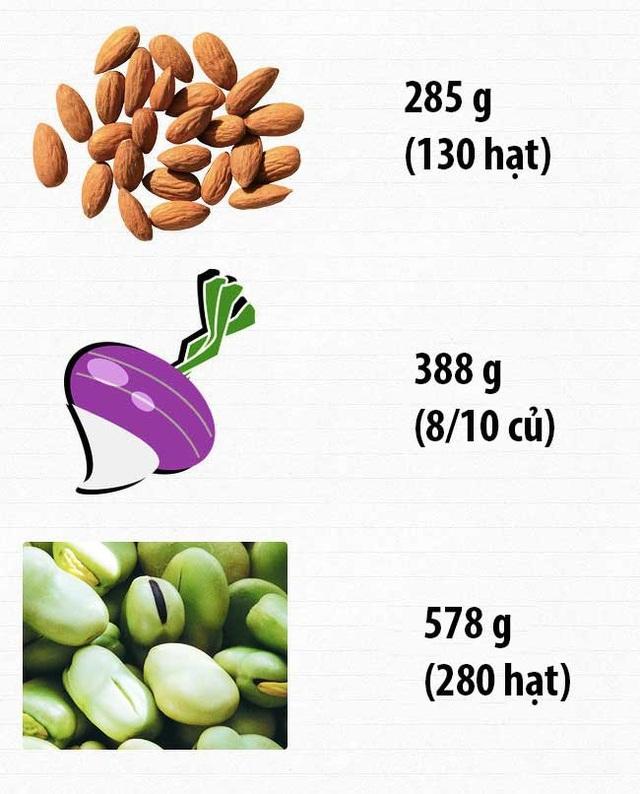 Bạn cần nạp bao nhiêu vitamin mỗi ngày để cơ thể được cung cấp đầy đủ chất? - 2
