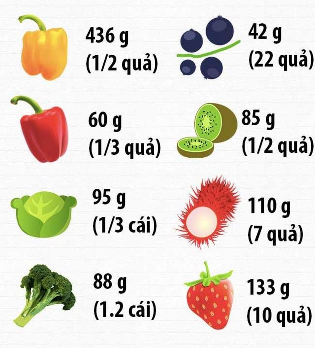 Bạn cần nạp bao nhiêu vitamin mỗi ngày để cơ thể được cung cấp đầy đủ chất? - 3