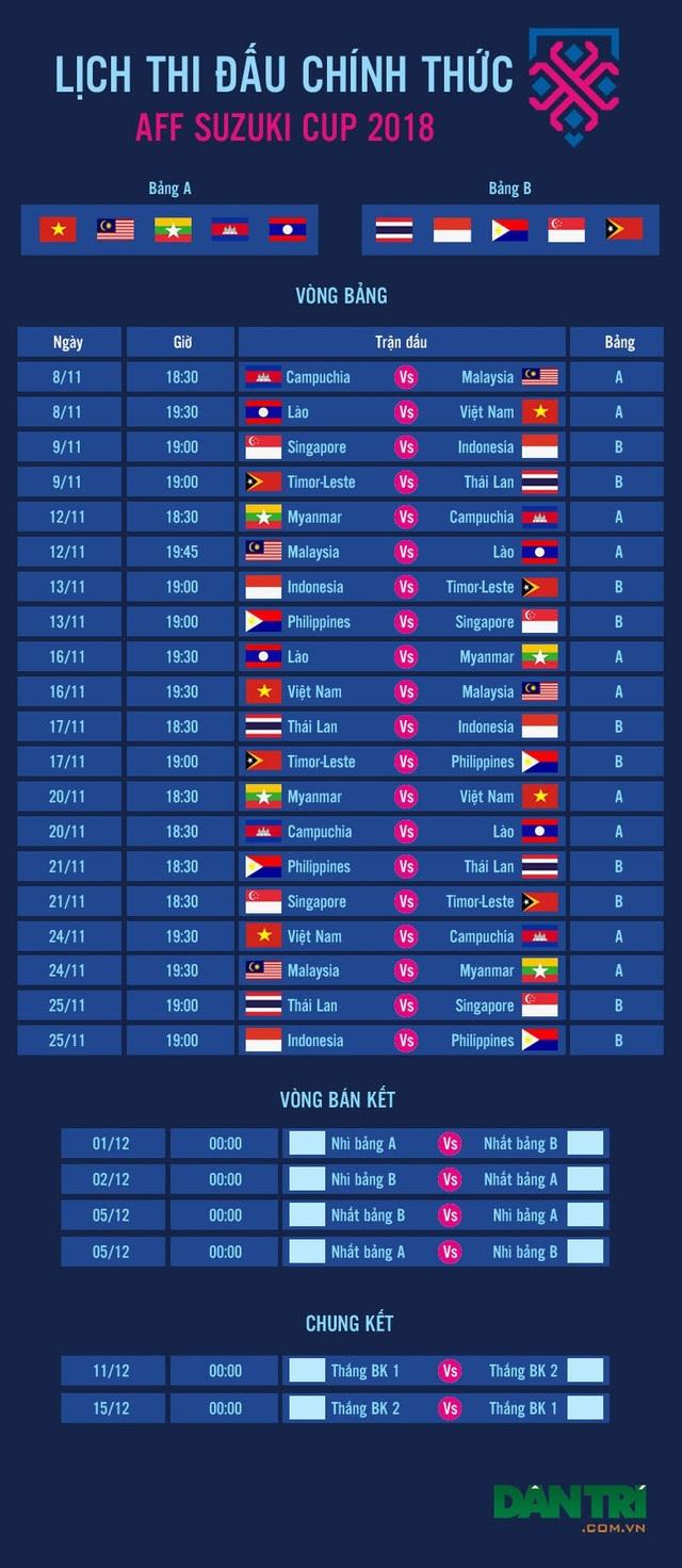 Lịch thi đấu vòng bán kết AFF Cup 2018 - 4