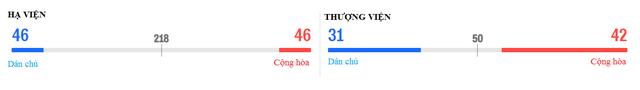 Cuộc chạy đua sít sao ở Thượng viện và Hạ viện giữa đảng Dân chủ và Cộng hòa. (Đồ họa: Reuters)