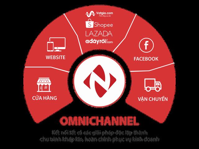 Phần mềm quản lí bán hàng đa kênh toàn diện - 1