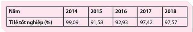 Tỉ lệ tốt nghiệp THPT 2019 sẽ giảm mức nào? - 2