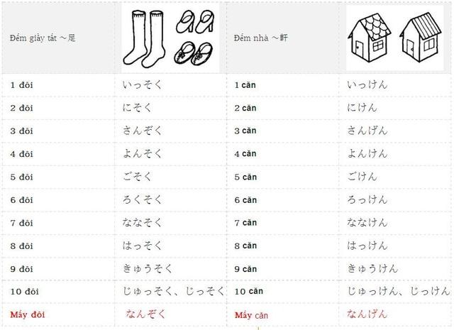 Học tiếng Nhật: Tổng hợp kiến thức ngữ pháp bài 11 giáo trình Minna no Nihongo - 2