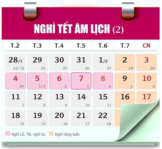 Dịp Tết Âm lịch Kỷ Hợi có 9 ngày nghỉ liền kề, từ 02/02/2019-10/02/2019 (gồm: 5 ngày nghỉ Tết, 4 ngày nghỉ cuối tuần của 2 tuần trước sau Tết).