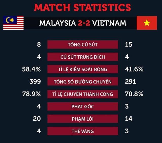 Những con số thống kê sau trận đấu cho thấy sự vượt trội về cơ hội của đội tuyển Việt Nam các khiến người hâm mộ tiếc nuối