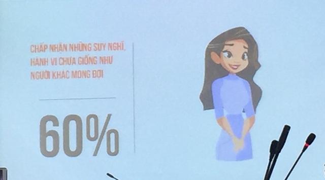 60% muốn chấp nhận những suy nghĩ hành vi chưa giống như người khác mong đợi