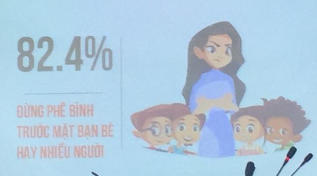 82,4% mong muốn thầy cô đừng phê bình trước mặt bạn bè hay nhiều người