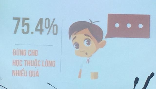 75,4% các em cũng khẳng định thầy cô đừng cho học thuộc lòng nhiều quá