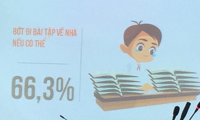 66,3% muốn bớt đi bài tập về nhà nếu có thể