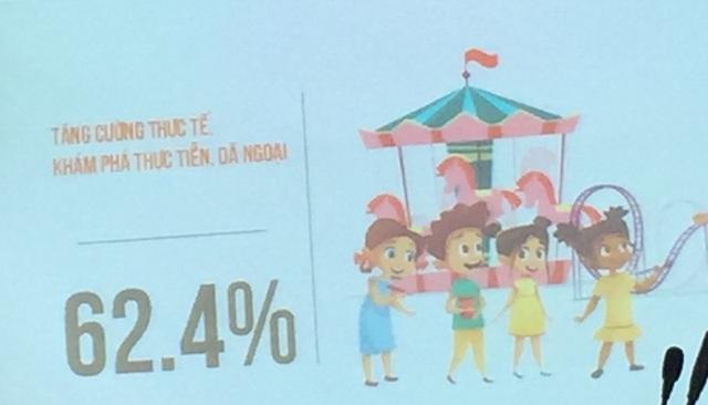 62,4% muốn được tăng cường thực tế, khám phá thực tiễn, dã ngoại
