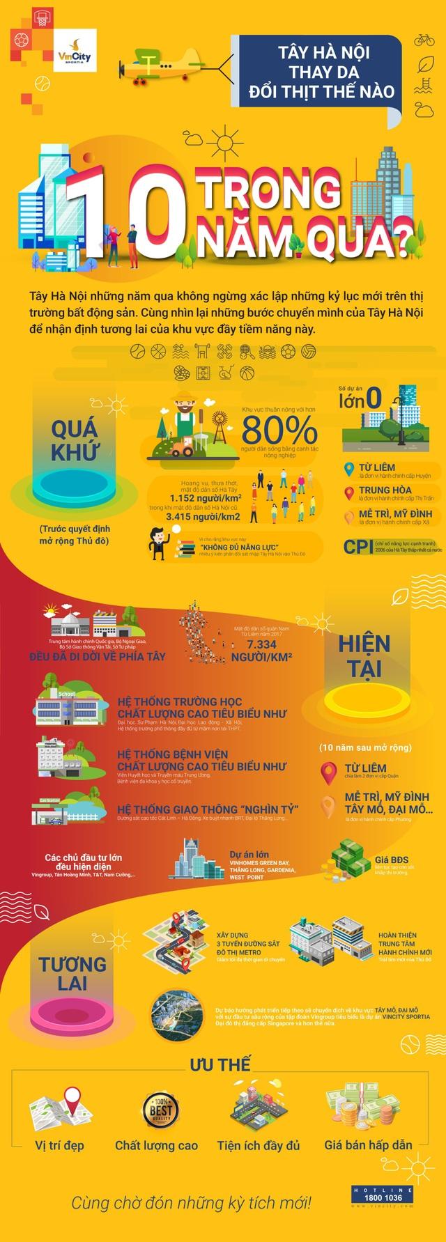 """Infographic: Tây Hà Nội """"thay da đổi thịt"""" thế nào trong 10 năm qua? - 1"""