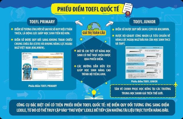 Phiếu điểm TOEFL quốc tế bao gồm các thông tin hữu ích cho phụ huynh và học sinh.