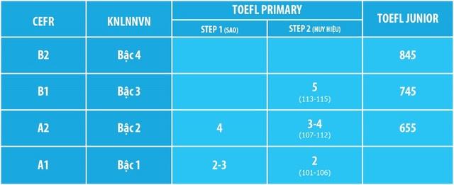 Bảng quy đổi điểm TOEFL Primary và TOEFL Junior sang Khung tham chiếu chung Châu Âu (CEFR) và Khung Năng lực Ngoại ngữ Việt Nam.