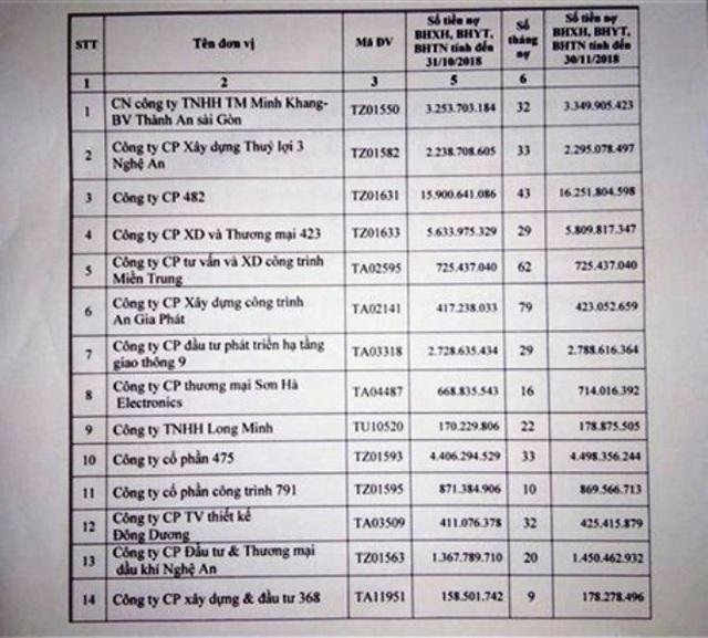 Danh sách 14 doanh nghiệp nợ bảo hiểm gần 40 tỷ đồng. (Ảnh: BHXH Nghệ An).