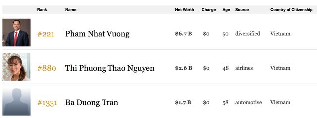 Cập nhật mới nhất từ Forbes cho thấy Việt Nam hiện chỉ còn 3 tỷ phú USD