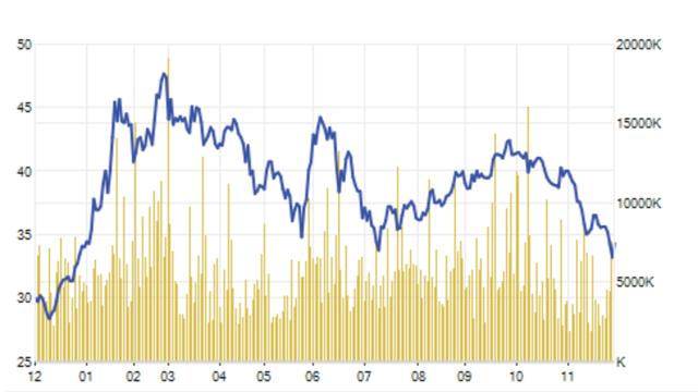 Cổ phiếu HPG của Hoà Phát mất giá đáng kể so với mức đỉnh hồi tháng 3