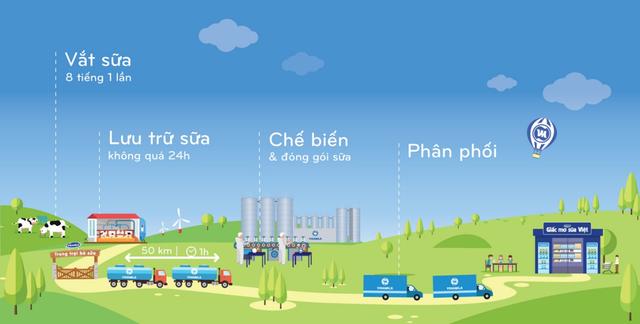 Vinamilk có hệ thống 9 trang trại đạt chuẩn Global G.A.P trải dài từ Bắc chí Nam