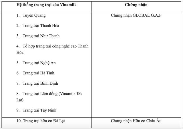 Lần đầu tiên Việt Nam có hệ thống trang trại đạt chuẩn Global GAP lớn nhất Châu Á - 3