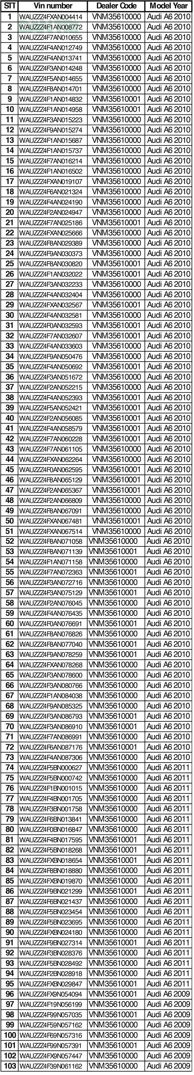 Dính lỗi túi khí Takata, đến lượt Audi triệu hồi xe A6 tại Việt Nam - 2