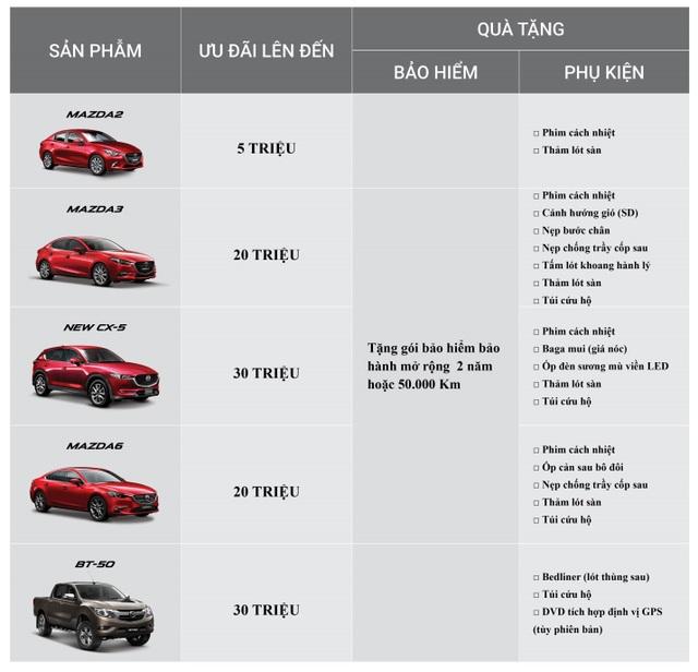 Chương trình ưu đãi đặc biệt tuỳ theo từng mẫu xe cụ thể như sau: