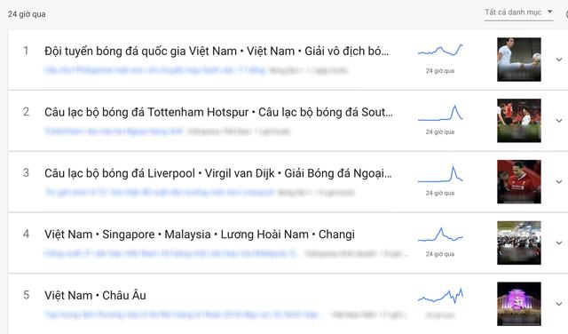 Lượt tìm kiếm về đội tuyển Việt Nam tăng mạnh