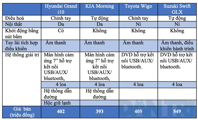 Grand i10, Morning, Wigo hay Swift - Cuộc chiến mới trên thị trường xe nhỏ - 17