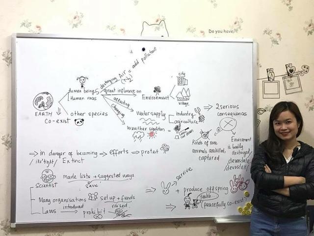 Chị Mai Anh – cô giáo trẻ với phương pháp dạy tiếng anh theo sơ đồ tư duy