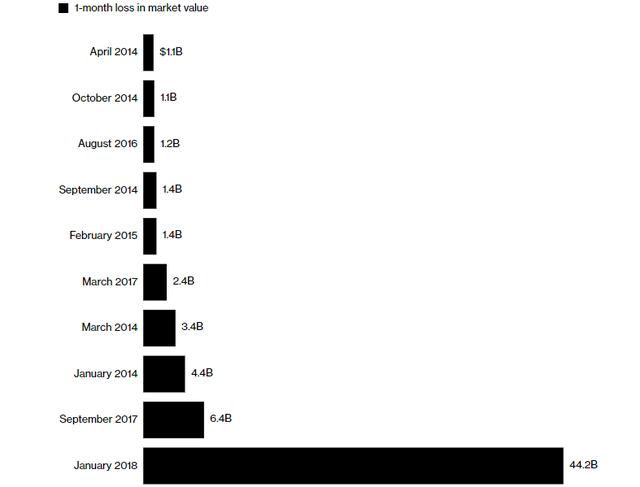 Bitcoin mất 44,2 tỷ USD giá trị chỉ trong tháng 1/2018. (Nguồn: Bloomberg, Coinmarketcap.com)