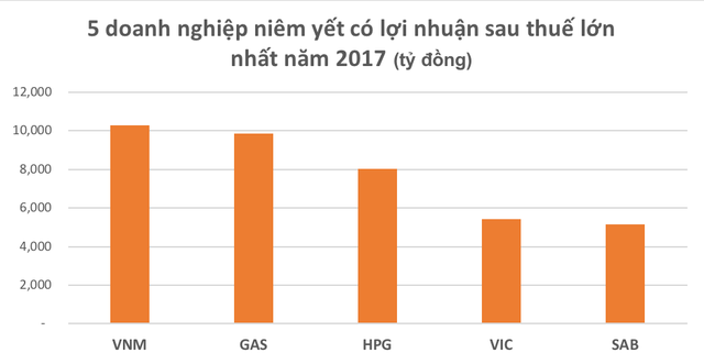 """Lộ diện """"ông vua"""" lợi nhuận trên sàn chứng khoán năm 2017 - 2"""